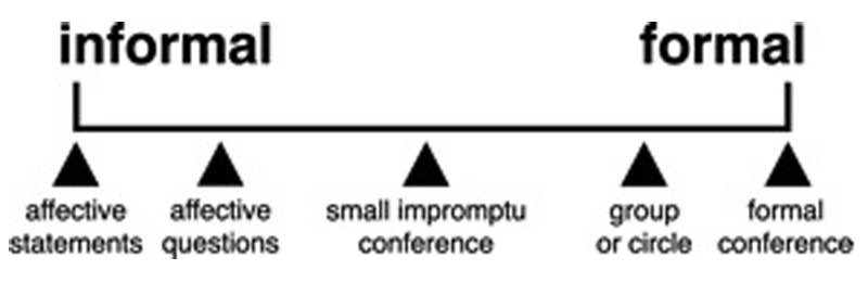 Fig 2 - Restorative Practices Continuum